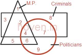 Venn diagrams quiz set 06 aptitude questions on venn diagrams set venn diagrams quiz set 06 ccuart Choice Image
